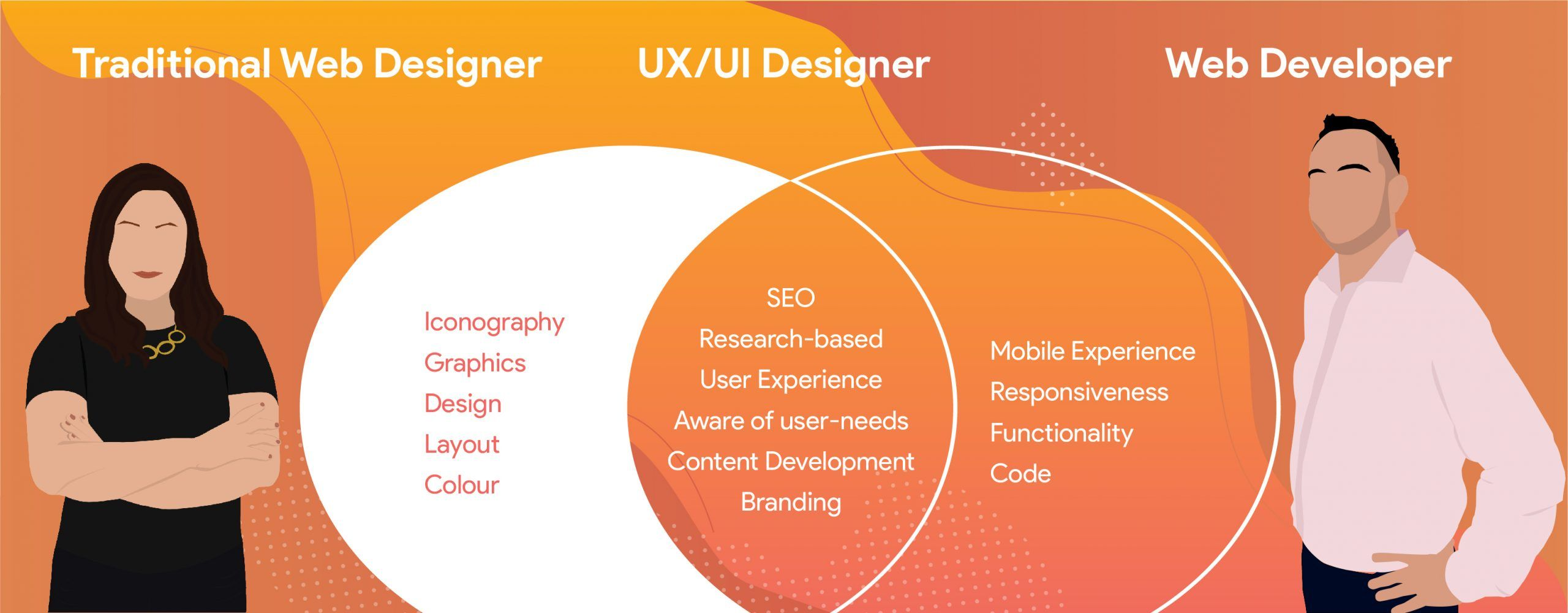 The evolution of website design for business